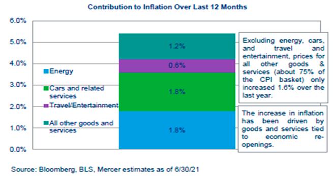 Contribuição x Inflação